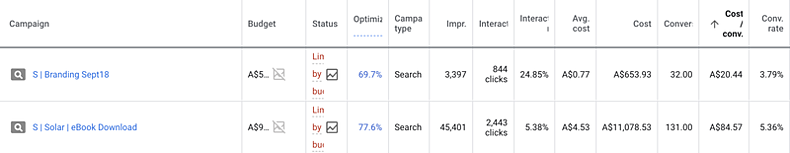 google-ad-summary_stats_conversion_rate
